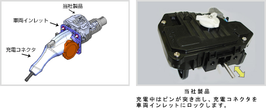 Actuator Unit for Electric Vehicle Inlet